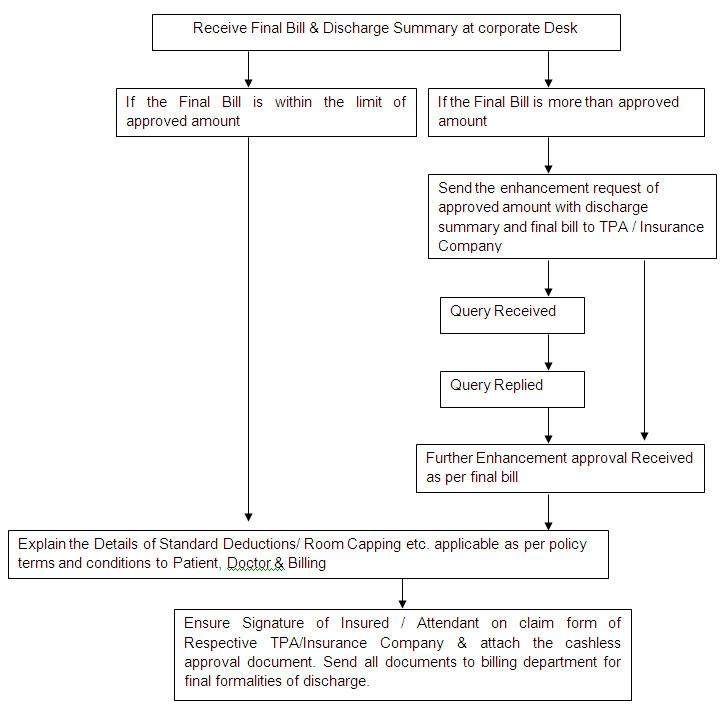 Discharge Image